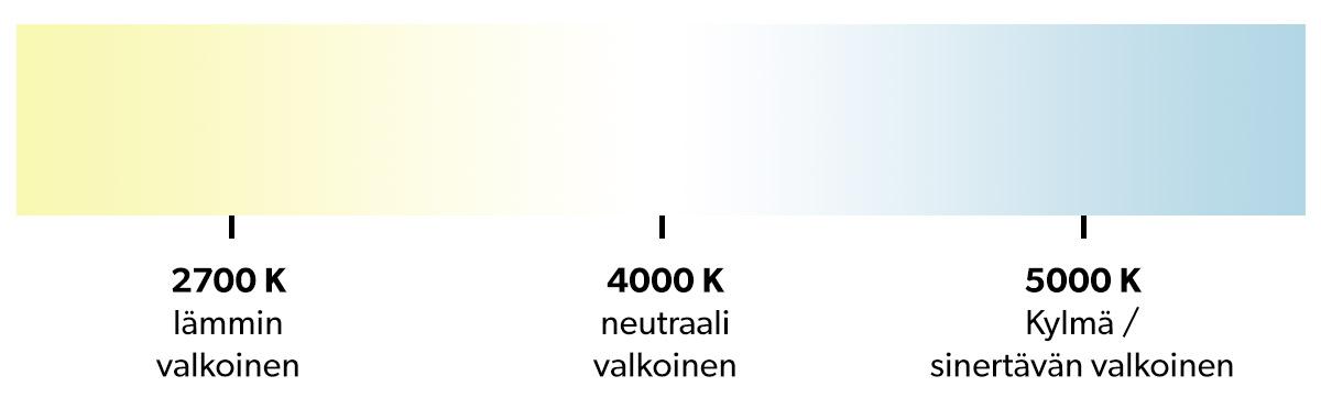 Valon värisävy